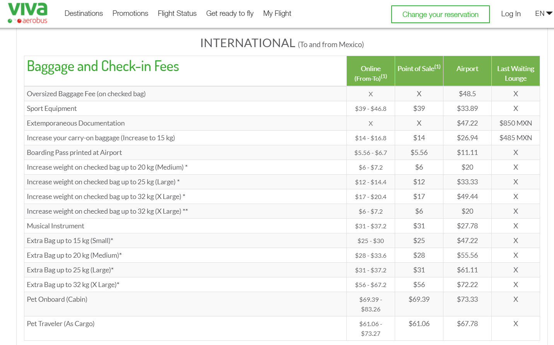 Table showing VivaAerobus's bagge fees for international flights.