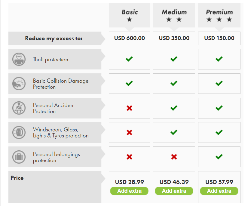 A table comparing car rental quotes.